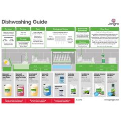 Jangro Dishwashing A3 Guide Chart